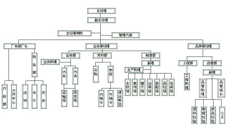组织结构-吴江市双春电器配件有限公司